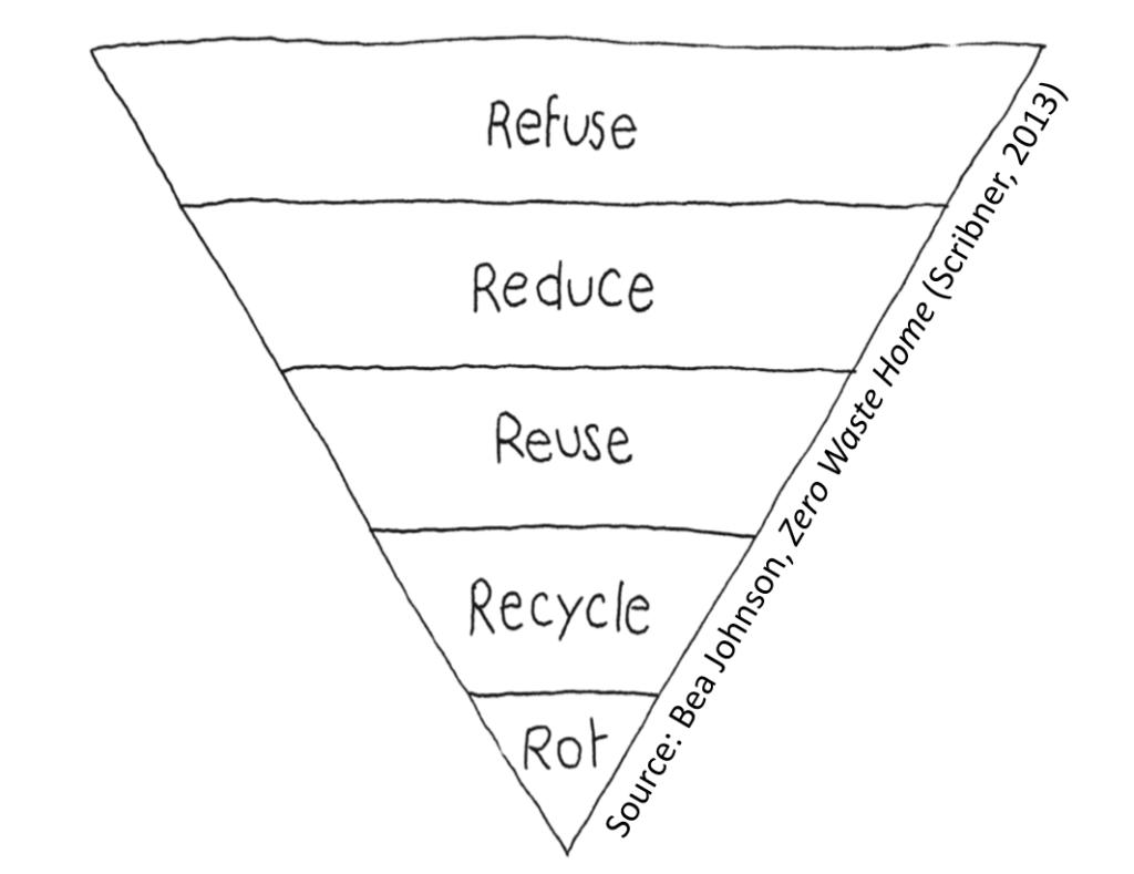 Piramide de los 5 R de Bea Johnson
